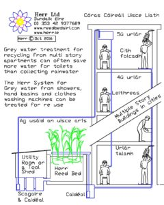 grey-water-treatment-recycling-for-apartments