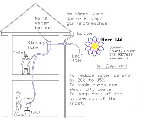 Rainwater Harvesting no pumps