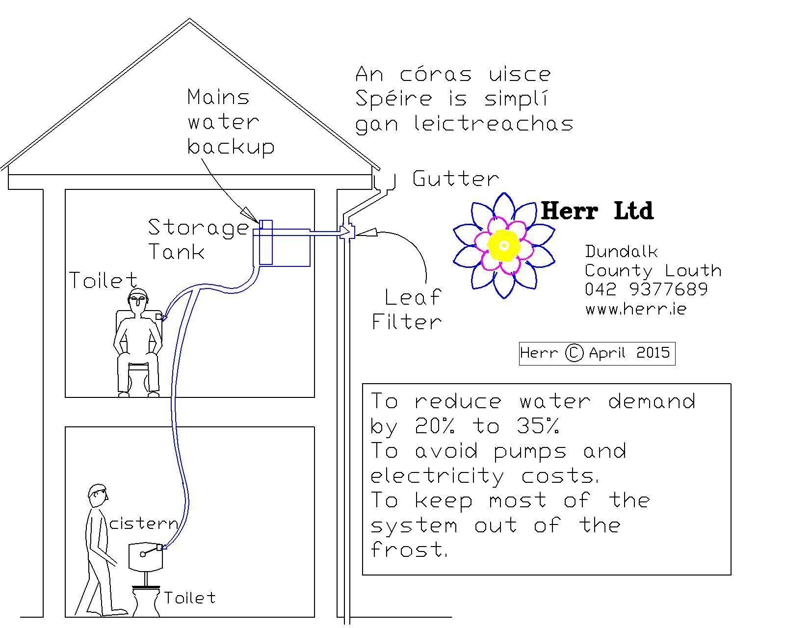 Rainwater Harvesting - Herr Ltd